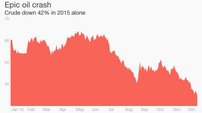 oil prices 2015