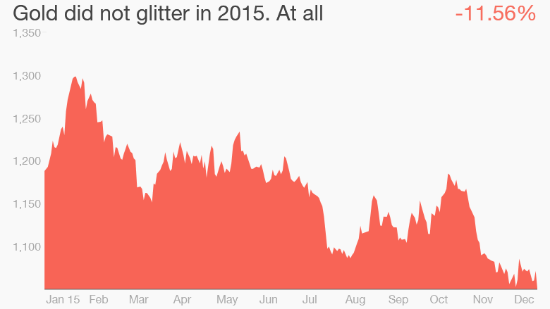 gold prices 2015