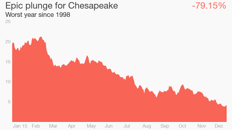 Chesapeake Energy stock 2015