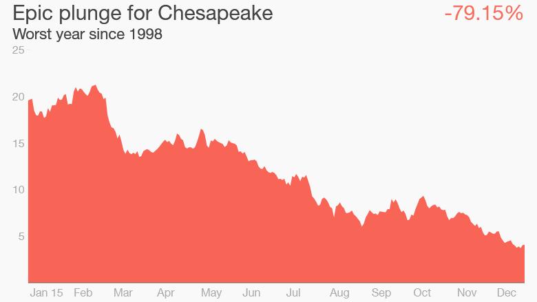 Chesapeake Energy stock 2015