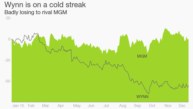 Wynn MGM gambling stocks 2015