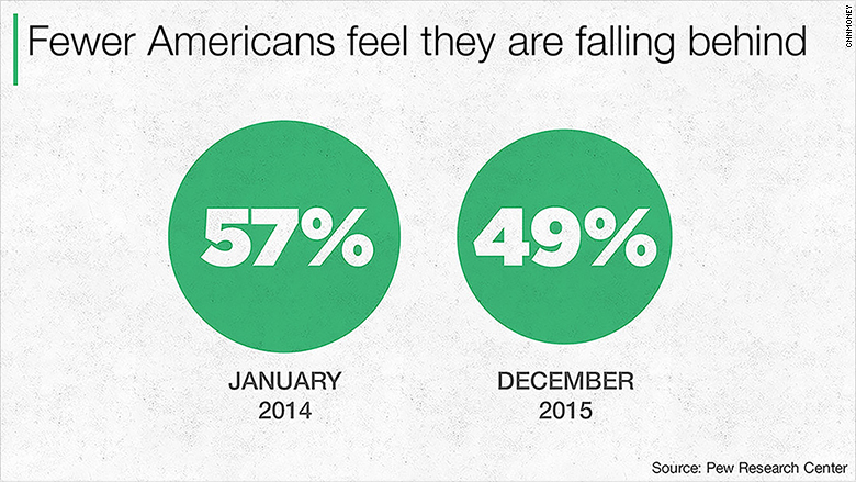 fewer americans falling behind