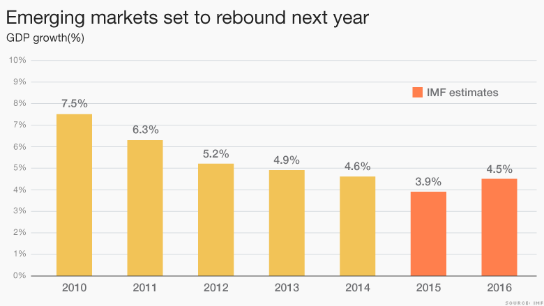 emerging markets rebound next year
