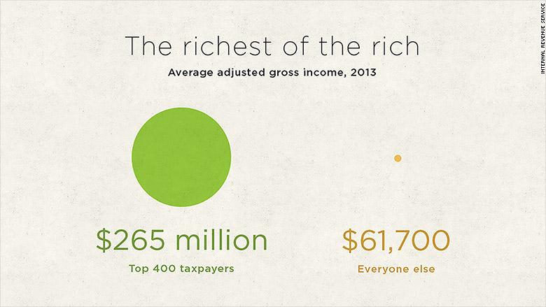 top 400 richest taxpayers