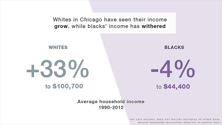 Chicago Americas Most Segregated City