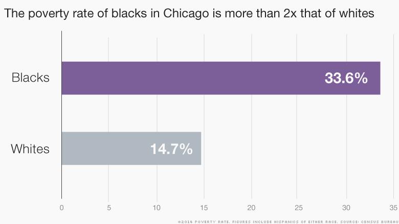 chart chicago inequality 2
