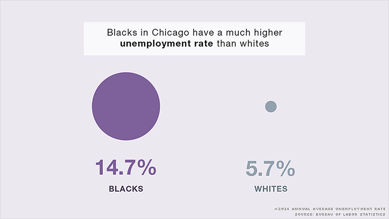 chart chicago inequality 3