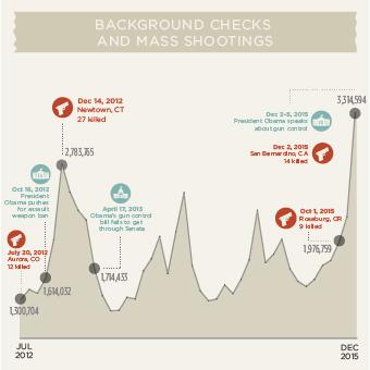 How gun background checks work