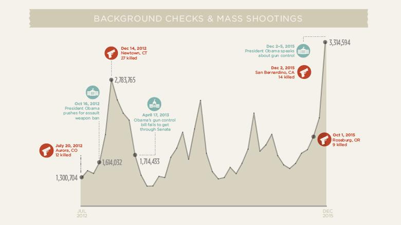 chart fbi background checks