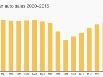 Us Auto Sales >> U S Car Sales Set Record