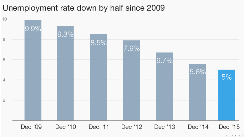 unemployment rate since 2009