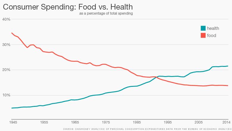 chart food vs health