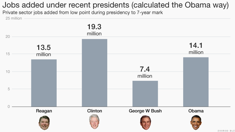 Jobs added under presidents Obama way