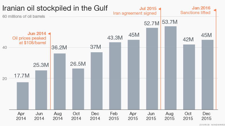 chart iranian oil stockpiled in gulf