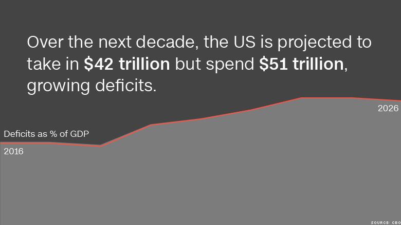 us deficits 1