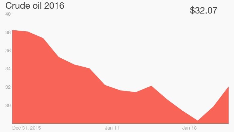 oil price 2016