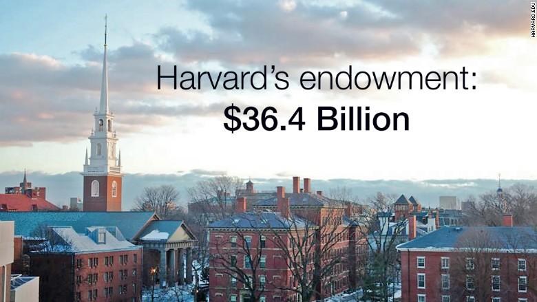 harvard endowment