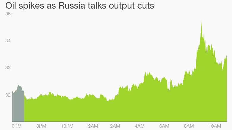 oil prices Russia Saudi Arabia