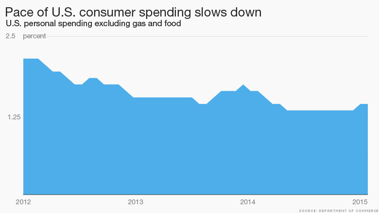 chart consumer spending slows down