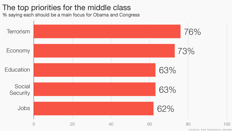 chart top priorities middle class