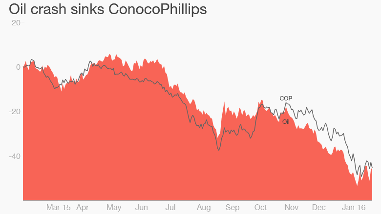ConocoPhillips oil prices