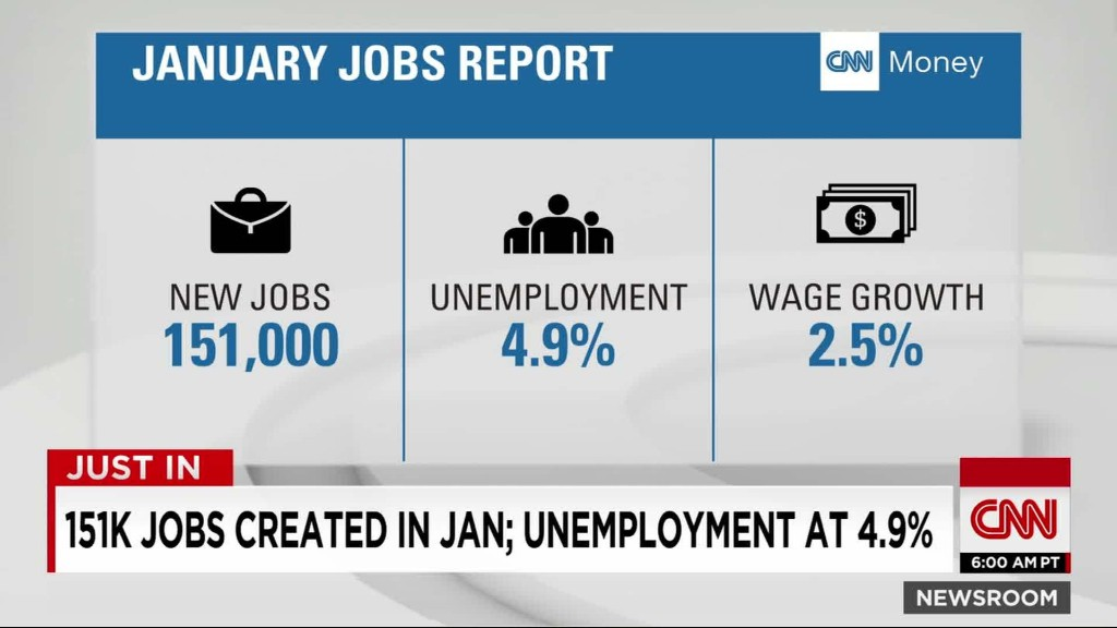 Unemployment drops to 4.9%, lowest in 8 years