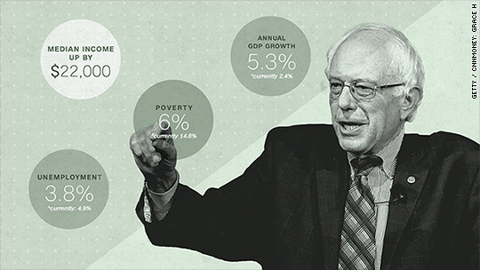 Under Sanders, median income would hit $82,200, economist says
