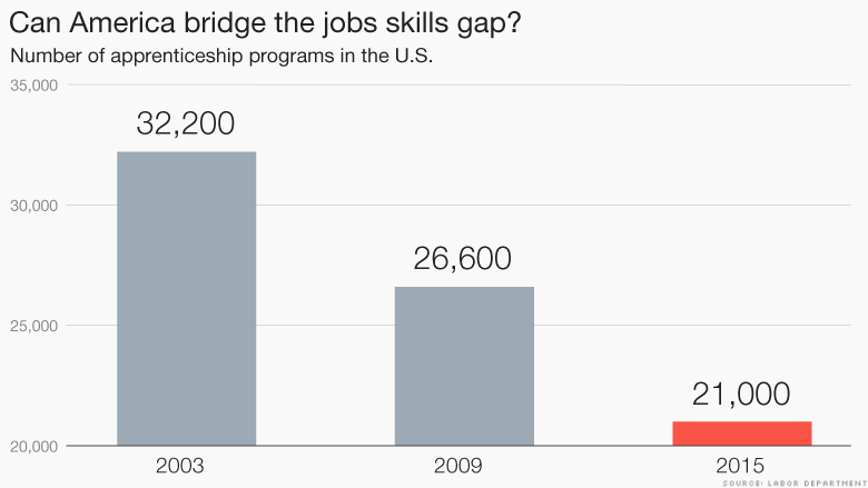 america bridge jobs skills gap