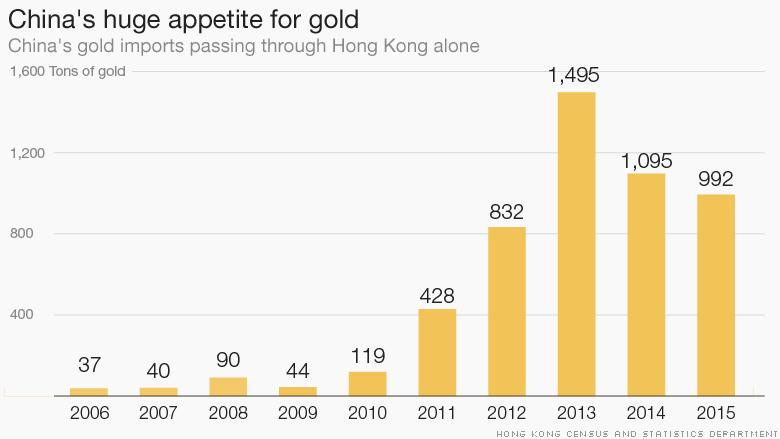 chart china gold