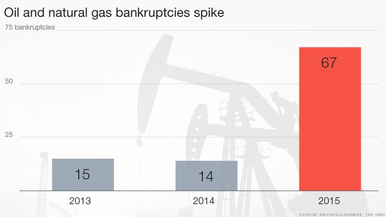 Us Oil Bankruptcies Spike 379
