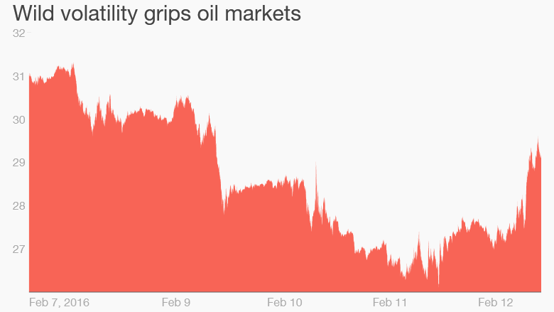 oil prices volatility