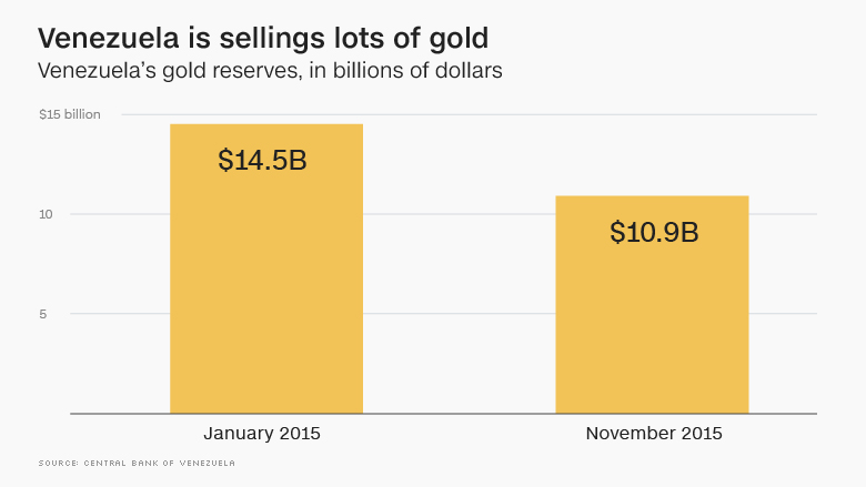 venezuela gold jan nov