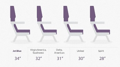 Legroom: How airlines compare