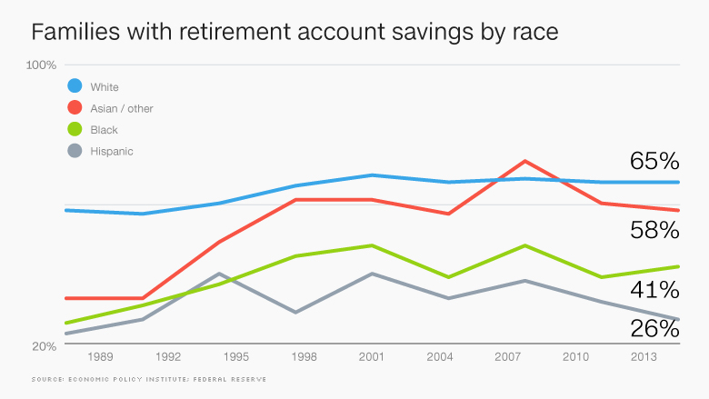 chart 401k savings by race