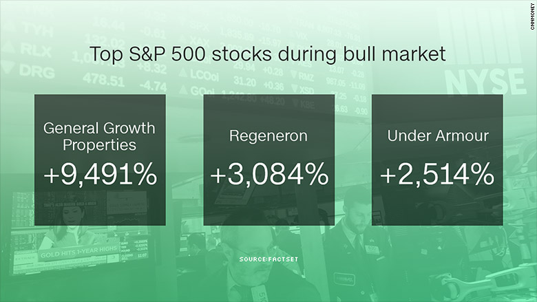 top 500 stocks bull market