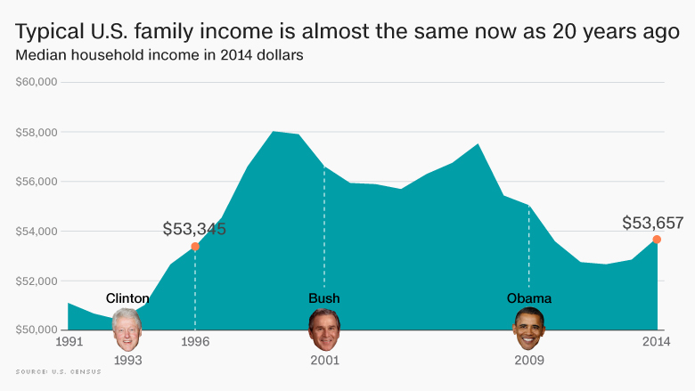 family income last 20 years