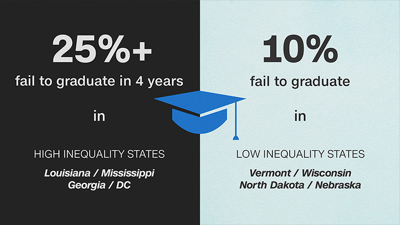 graduation rate inequality