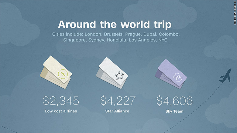 around the world airline ticket prices