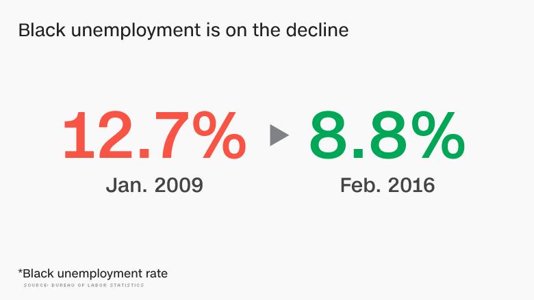 chart unemployment rate falls