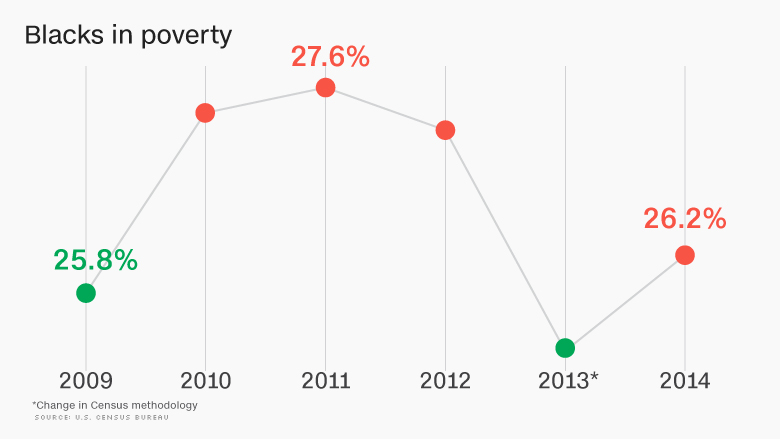 chart blacks in poverty