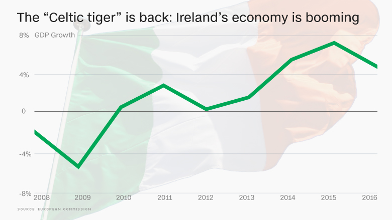 celtic tiger ireland economy