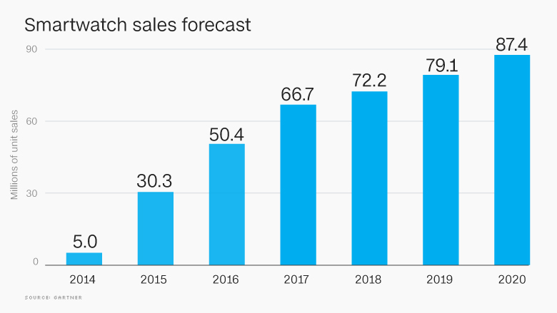smartwatch unit sales chart