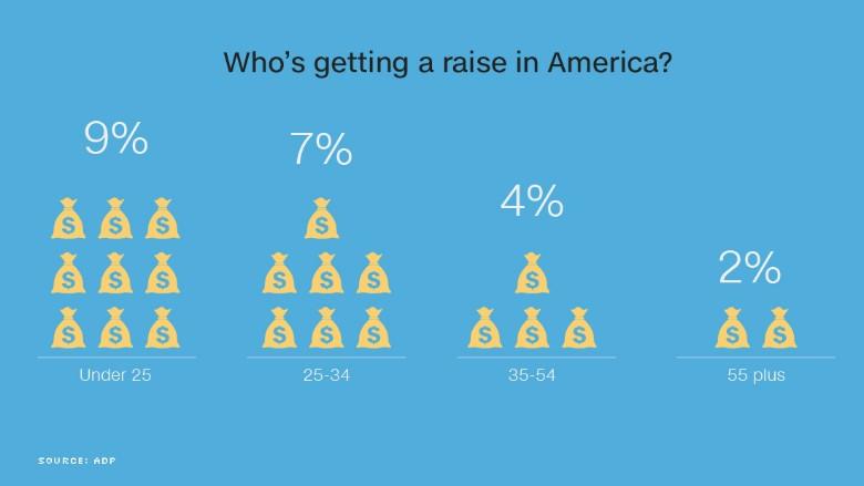 chart raise in america