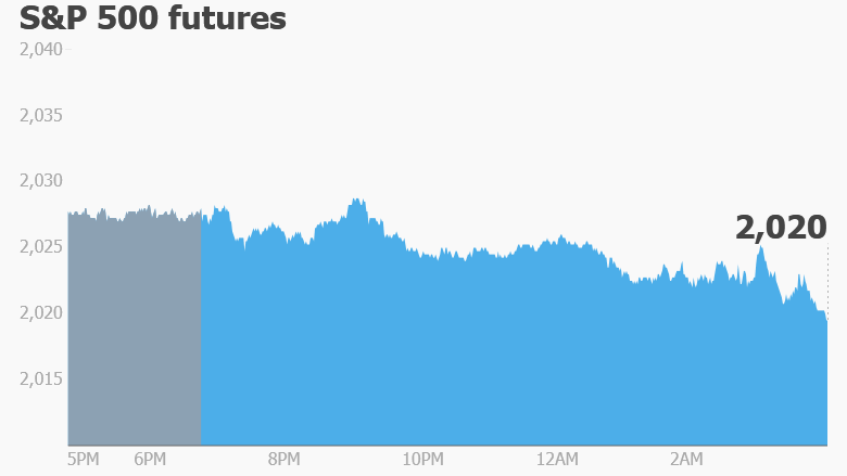 premarket trading stock futures