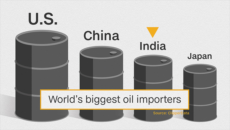 us china india japan oil importers