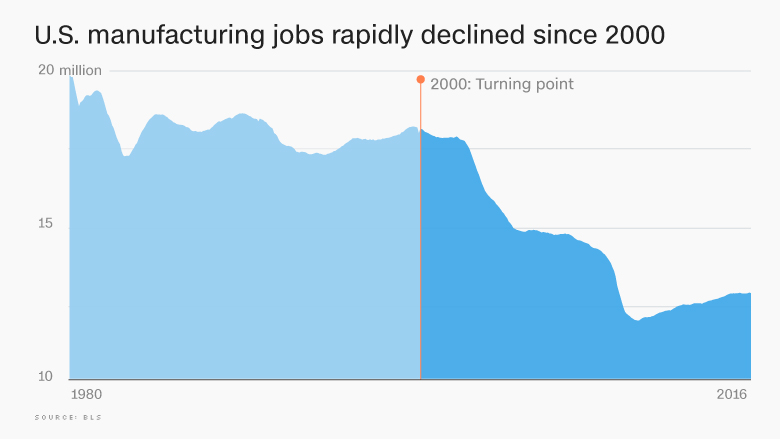 US has lost 5 million manufacturing jobs since 2000