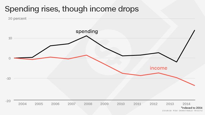 pew spending rises