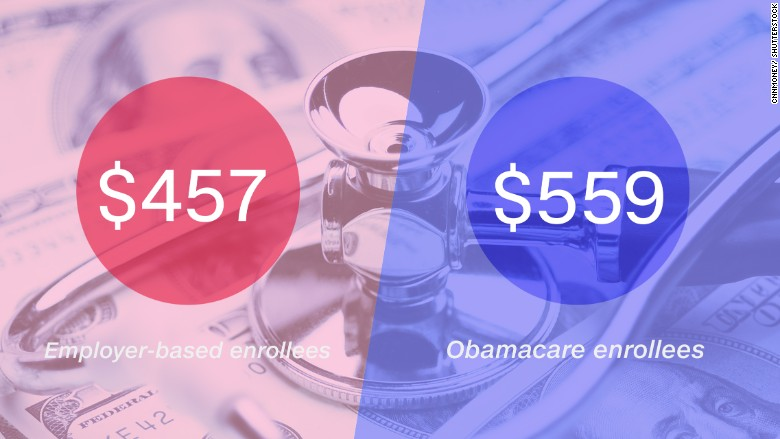 obamacare medical spending 2015