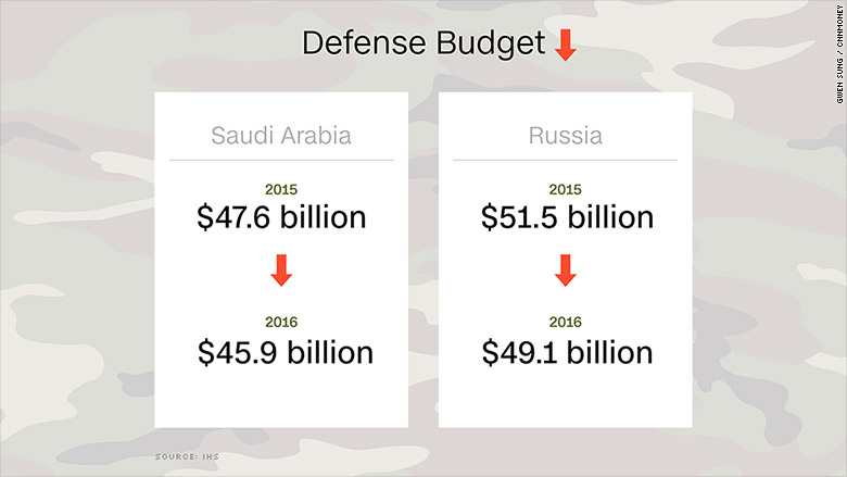 defense spending russia saudi arabia
