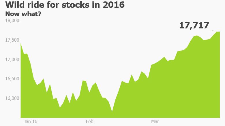 Dow 2016 wild ride